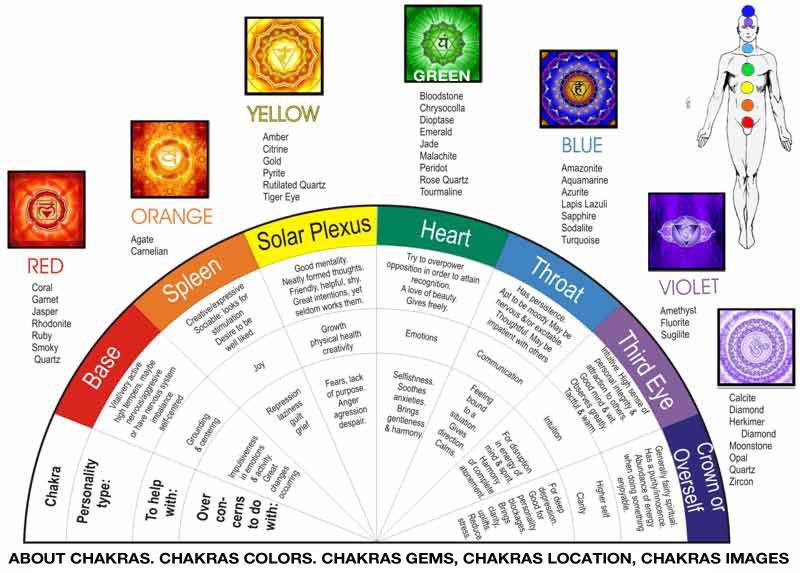 What is chakra healing